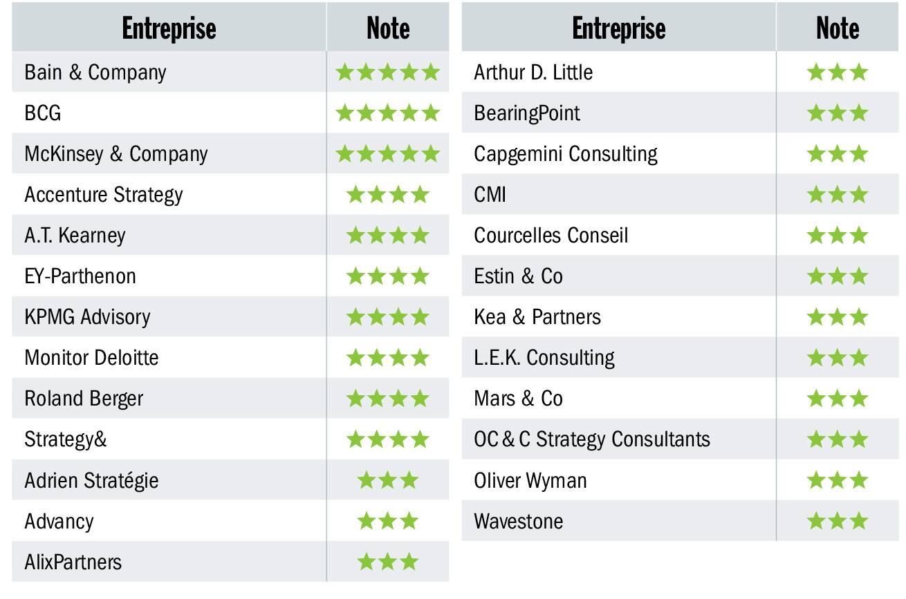 Liste des meilleurs cabinets de conseil en stratégie en France en 2019 selon Capital