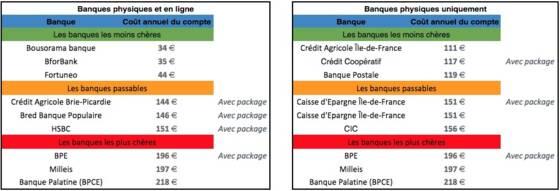 Tarifs Bancaires 2018 Les Banques Les Moins Cheres Selon Votre