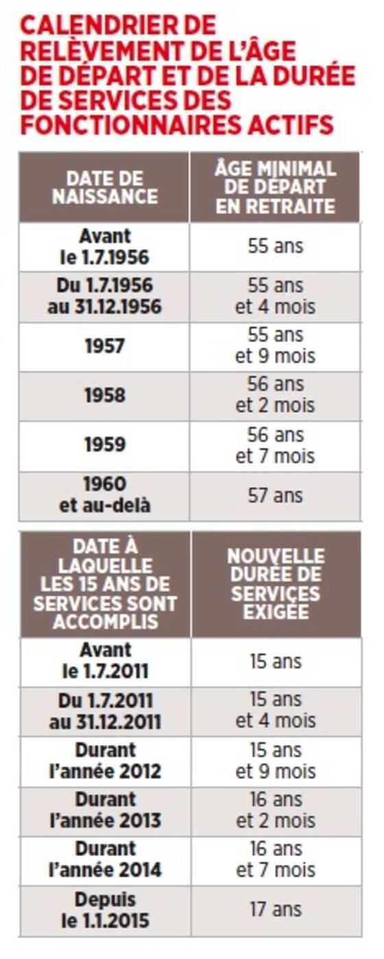 Depart Anticipe Des Fonctionnaires Capital Fr