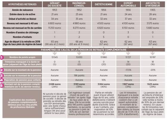Retraite Complementaire De La Cipav Capital Fr