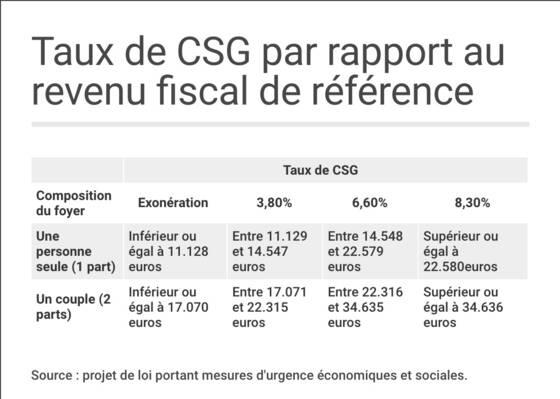 Retraite Beneficierez Vous D Une Baisse De Csg En 2019 Capital Fr