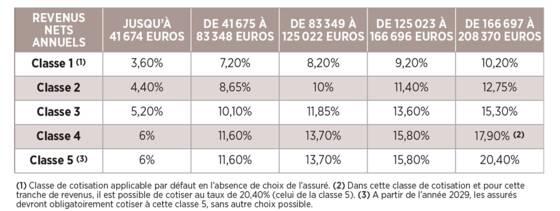 Retraite Des Avocats Capital Fr