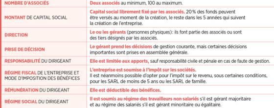 Sarl Definition Et Avantages D Une Societe A