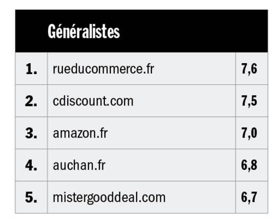 af34c0e270a1c Notre classement des sites généralistes et de ventes privées préférés