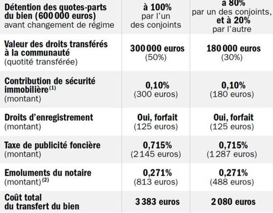 Succession Les Donations A Operer Avant Fin 2019 Capital Fr