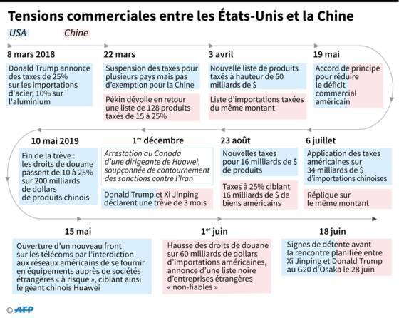 Guerre commerciale: dégel téléphonique entre Chinois et Américains - Autres