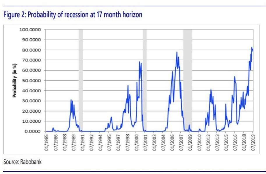 Les anticipations de récession s'envolent