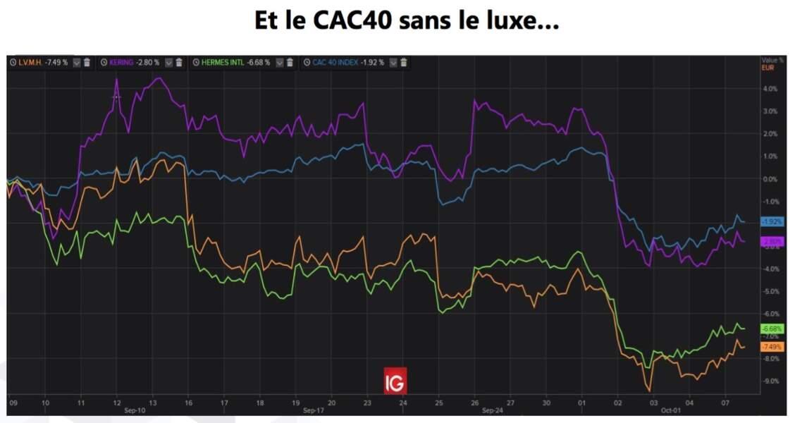 CAC40 : le moteur des KHOL a-t-il durablement calé ?