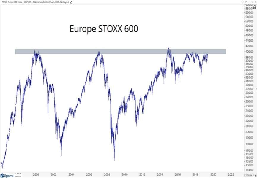 Les marchés actions européens se heurtent à des niveaux de résistance majeurs