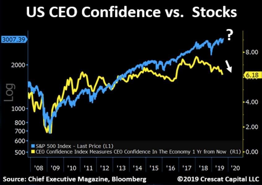 La confiance des grands patrons fait le grand écart avec Wall Street