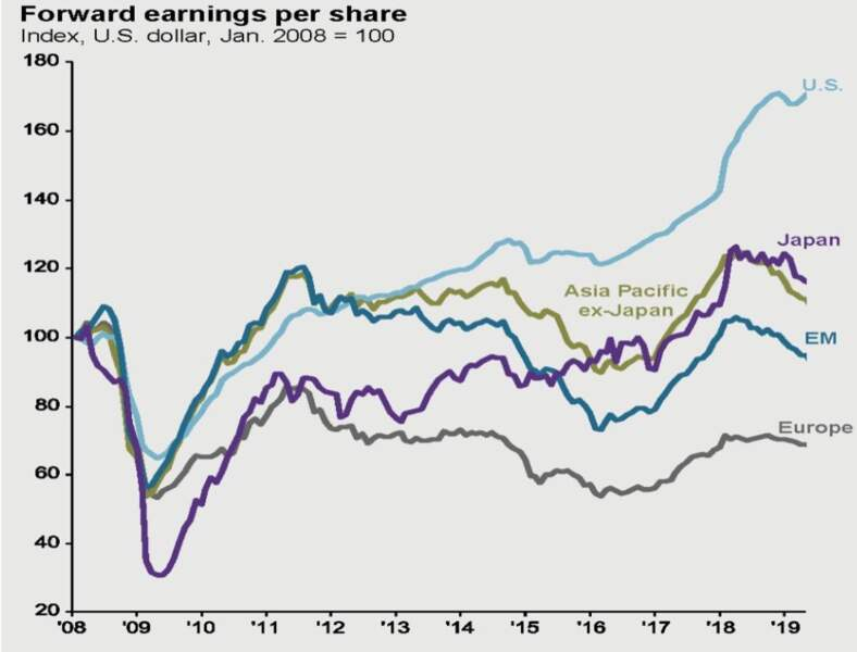 Les résultats des sociétés cotées sont fortement révisés en baisse