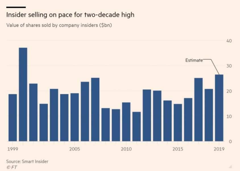 Les insiders des sociétés cotées vendent plus d'actions