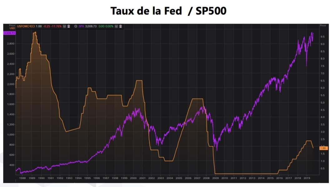 Est-on entré dans un cycle de baisse du taux directeur de la Fed ?