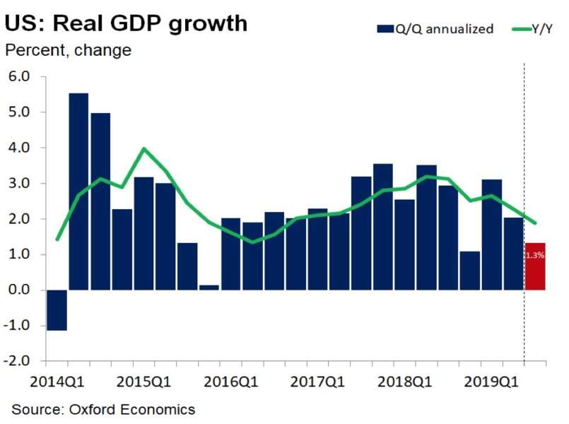 La croissance américaine tangue déjà