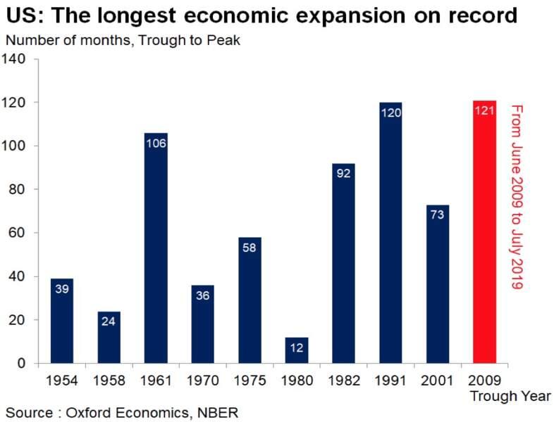 Un cycle d'expansion historiquement long aux Etats-Unis