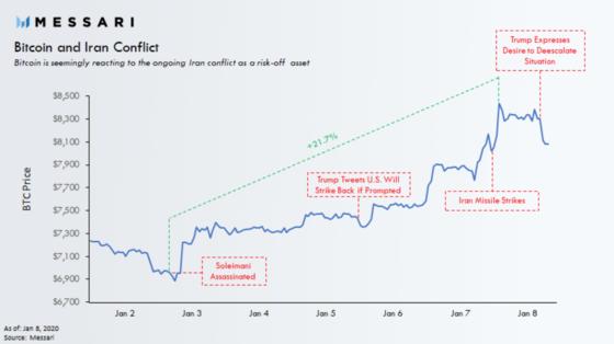 conferme btc bitcoin deposito in sospeso