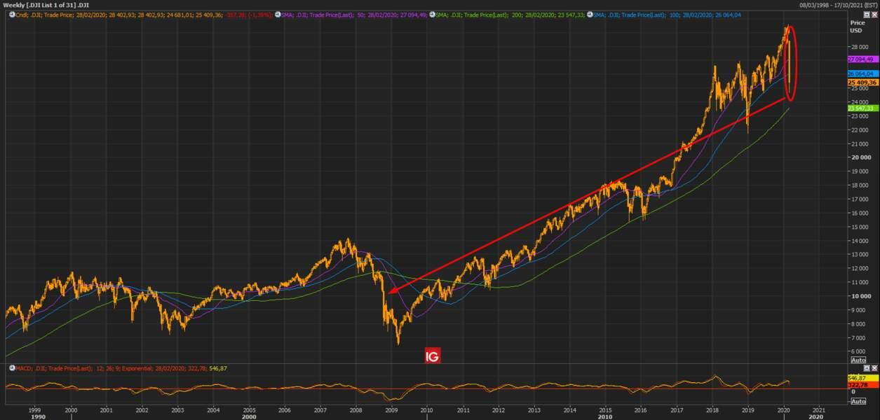… tout comme le Dow Jones !