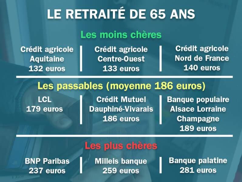 Le retraité. Moyenne : 181 euros