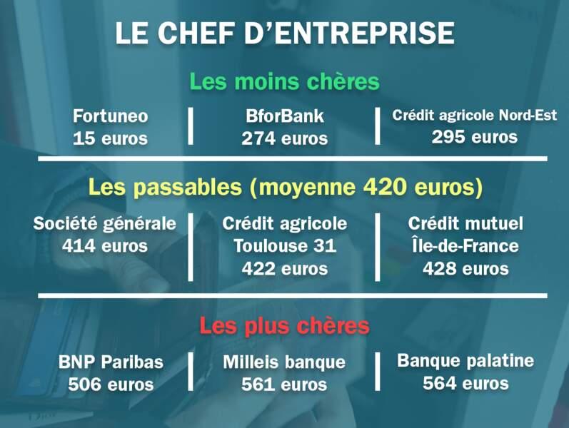 Le chef d'entreprise. Moyenne : 420 euros