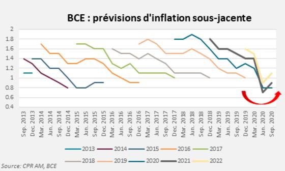 """""""Le chômage monte, l'inflation est négative, mais la BCE voit l'avenir un peu moins noir"""" - Championnat d'Europe 2020"""