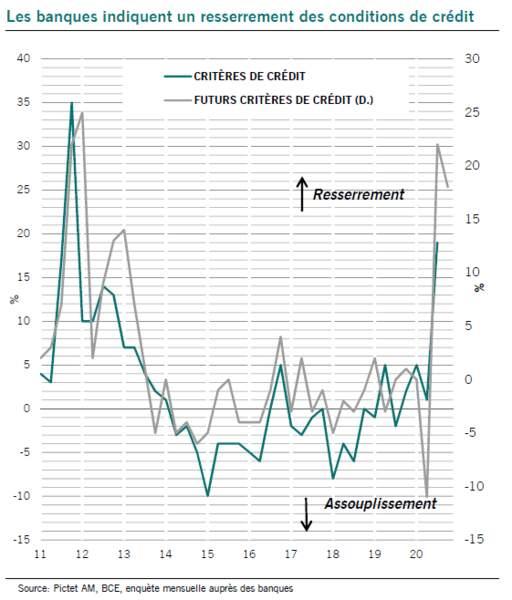 Les banques durcissent les conditions de crédit