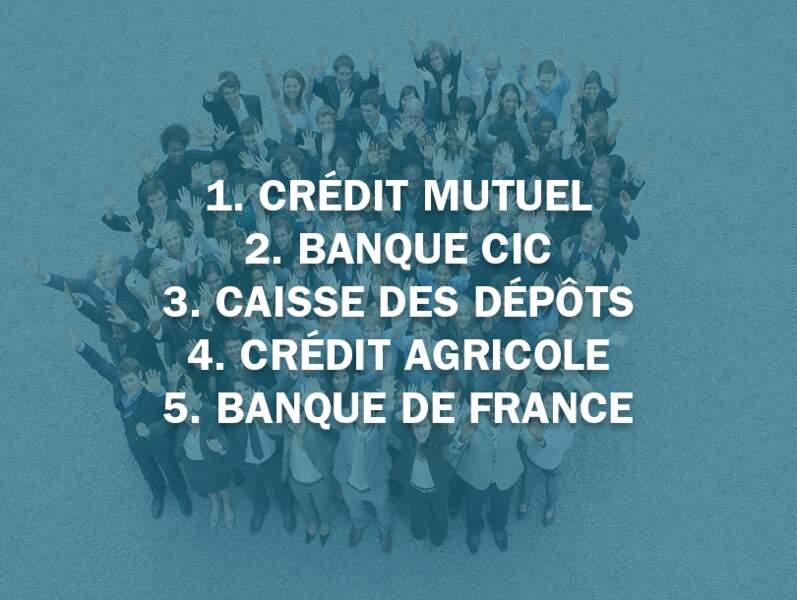Banque et services financiers