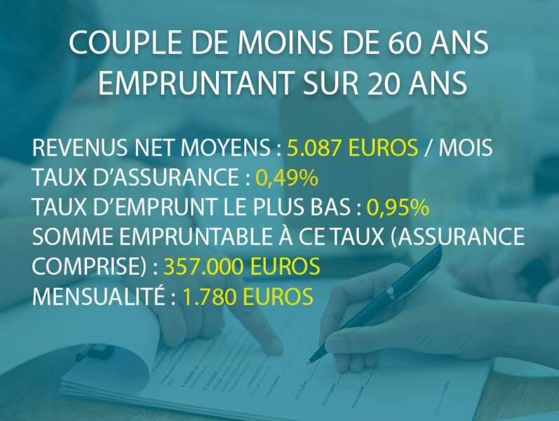 Couple de moins de 60 ans empruntant sur 20 ans