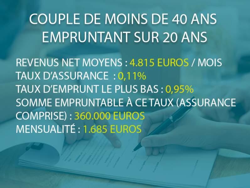 Couple de moins de 40 ans empruntant sur 20 ans