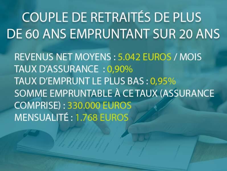 Couple retraités de plus de 60 ans empruntant sur 20 ans